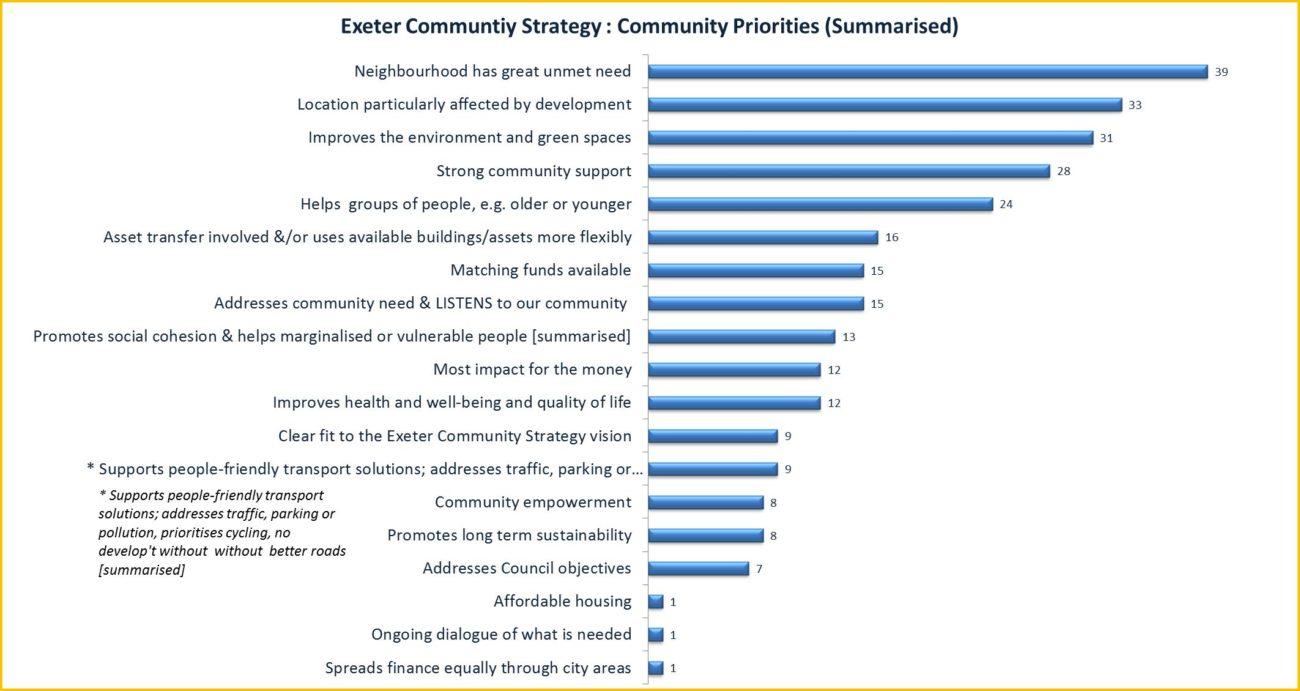 ECF Community Priorities 2016